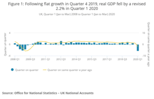 Figure 1_ Following flat growth in Quarter 4 2019, real GDP fell by a revised 2.2% in Quarter 1 2020