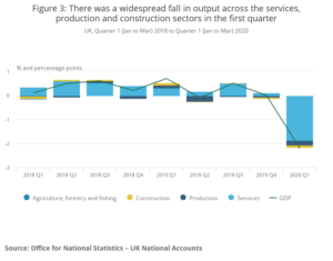 Figure 3_ There was a widespread fall in output across the services, production and construction sectors in the first quarter