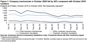 insolvency stats October 2020