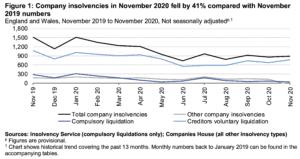 Number of Company insolvencies November 2020