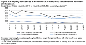 umbers of registered company insolvencies