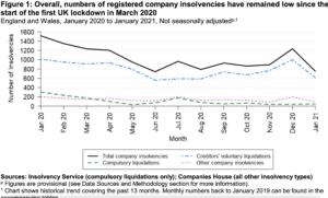 Company insolvency January 2021
