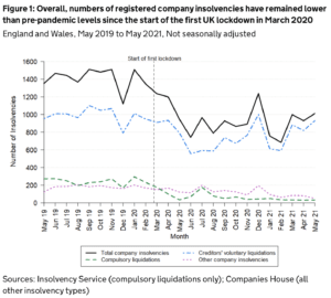 Monthly Insolvency Statistics May 2021
